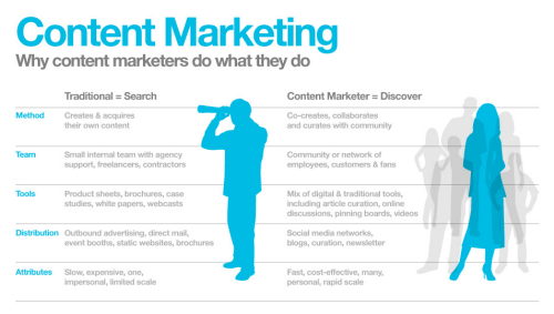 Infografik: Why Content Marketers do what they do