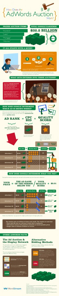 Wordstream - What is Google AdWords?