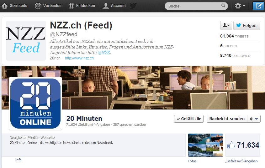 Nr. 1 auf Twitter: NZZ, Nr. 1 auf Facebook: 20 Minuten Online