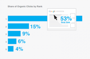 share of organic clicks by rank