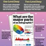 Infografik über Infografiken